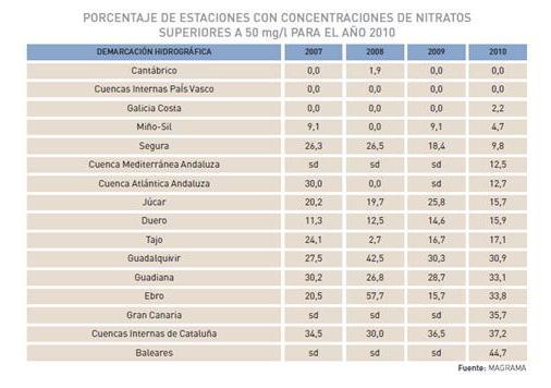 Porcentaje de estaciones con concentraciones de nitratos superiores a 50 mg/l para el año 2010