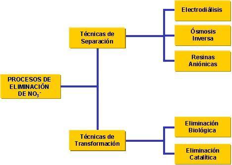 Procesos de eliminación de NO3-